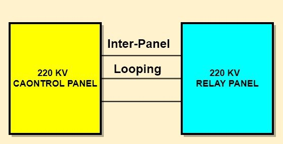 Inter panel Looping of 220 KV Control Panel and Relay Panel